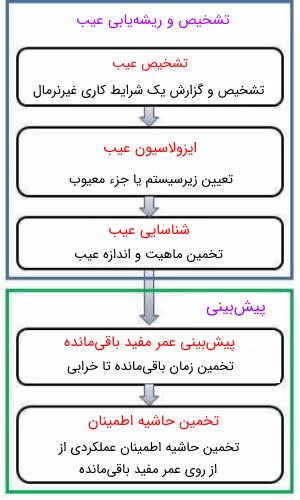 مراحل اساسی ریشهیابی و پیشبینی عیب