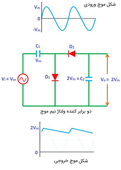شکل موج ولتاژهای ورودی و خروجی مدار دو برابر کننده ولتاژ