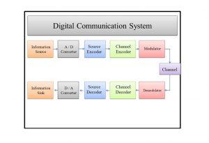 مخابرات دیجیتال چیست؟ — از صفر تا صد