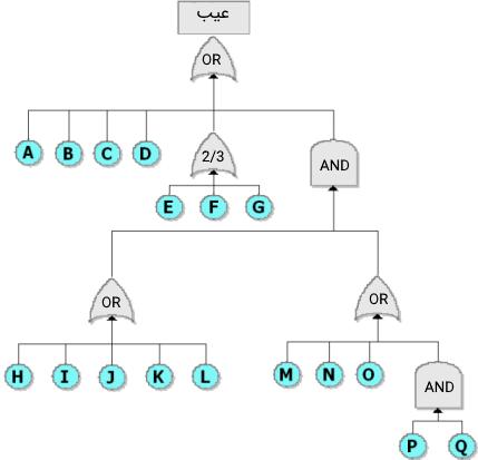 درخت عیب یک سیستم