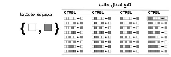 شماتیک کار اتوماتای سلولی