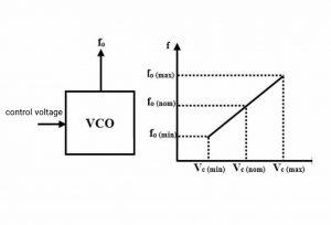 اسیلاتور کنترل شده با ولتاژ (VCO) — از صفر تا صد
