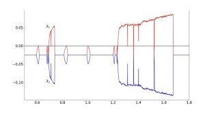 نمای لیاپانوف (Lyapunov Exponent) چیست؟ — از صفر تا صد