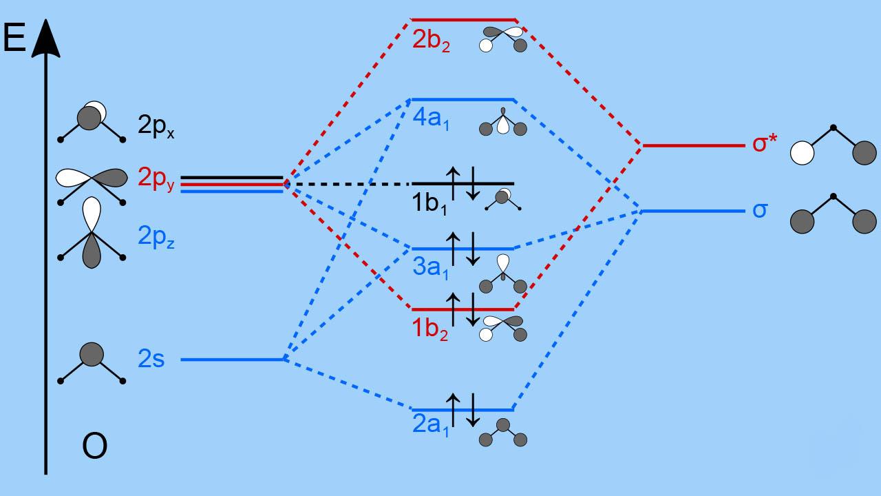 اوربیتال مولکولی — به زبان ساده