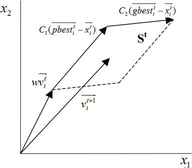 الگوریتم بهینه سازی ازدحام ذرات (PSO) به همراه پیاده سازی-- راهنمای جامع