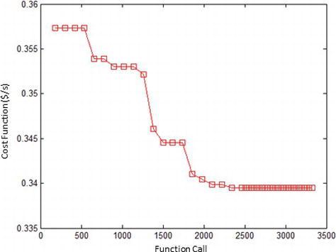 الگوریتم بهینه سازی ازدحام ذرات   پیاده سازی الگوریتم PSO در پایتون ، متلب و جاوا   راهنمای جامع