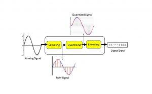 مدولاسیون کد پالس (PCM) چیست؟ — از صفر تا صد