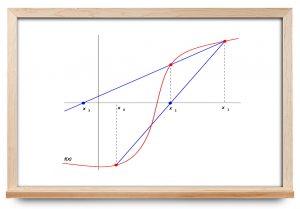 یافتن ریشه معادله — به زبان ساده