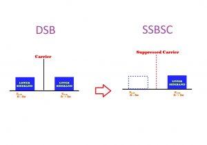 مدولاسیون SSBSC چیست؟ — به زبان ساده