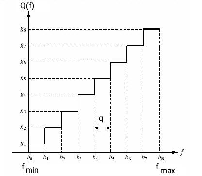 سیگنال کوانتیزاسیون یکنواخت