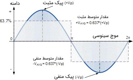 ناحیه ولتاژ متوسط در سیگنال با شکل موج سینوسی
