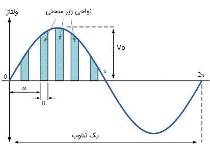 نحوه محاسبه ولتاژ متوسط با تقریب ناحیه زیر نمودار