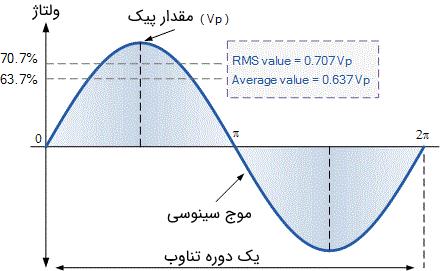 مقایسه نحوه به دست آوردن مقدار متوسط و نیز مقدار RMS یک سیگنال سینوسی