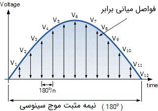 محاسبه ولتاژ متوسط به روش گرافیکی