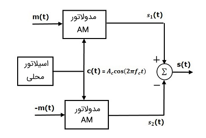 مدولاتور DSBSC متعادل شده