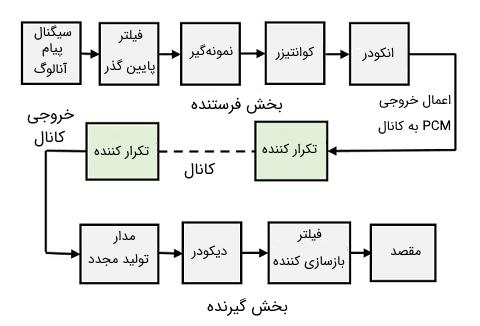 بلوک دیاگرام یک سیستم مدولاسیون کد پالس