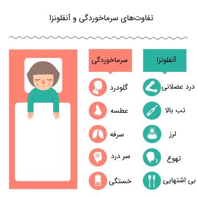 تفاوت علائم سرماخوردگی و آنفلونزا