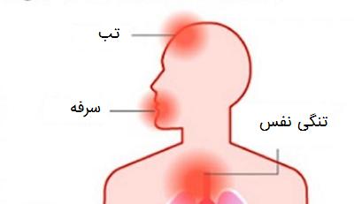 علائم بیماری ویروس کرونای جدید ۲۰۱۹