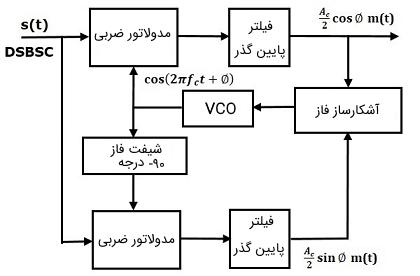 بلوک دیاگرام مدار دمدولاتور DSBSC حلقه کاستاس