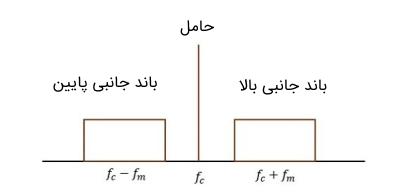 سیگنال در مدولاسیون حامل کامل باند جانبی مضاعف یا DSBFC