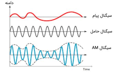 سیگنالها در مدولاسیون دامنه یا AM