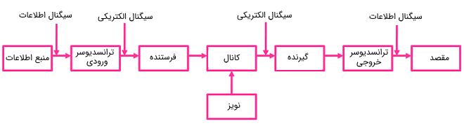 اجزای اصلی یک سیستم مخابراتی