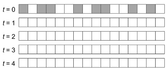 اتوماتای سلولی یک بعدی تمرین ۱