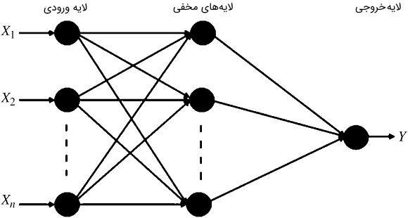 شکل۳: نمودار شماتیکی FFNN
