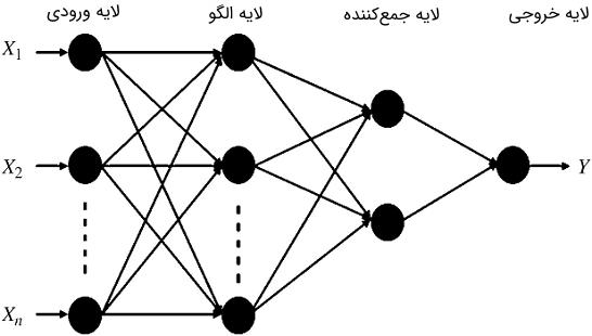 شکل ۱: نمودار شماتیکی GRNN