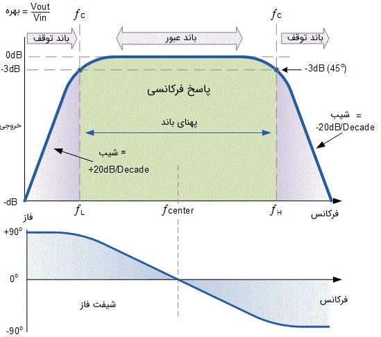 پاسخ فرکانسی و شیفت فاز نرمال شده برای یک فیلتر میان گذر اکتیو