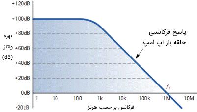 منحنی پاسخ فرکانسی یک تقویتکننده عملیاتی معمولی