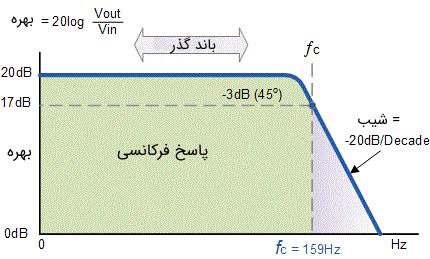 منحنی پاسخ فرکانسی فیلتر مثال ۱