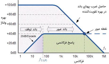 پاسخ فرکانسی فیلتر بالا گذر اکتیو مرتبه اول با تقویتکننده عملیاتی معکوس کننده