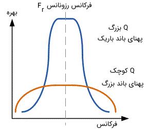 ارتباط بین فاکتور کیفیت در فیلتر میان گذر اکتیو و پهنای باند آن