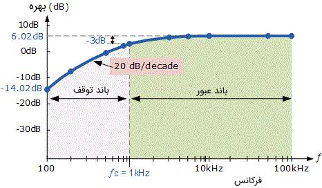 نمودار بود فیلتر بالا گذر اکتیو مثال ۱