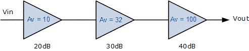 یک فیلتر متشکل از سه طبقه با بهرههای ولتاژ مختلف