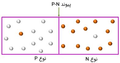 تشکیل پیوند P-N در یک دیود خازنی