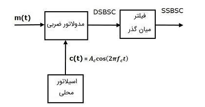 مدولاتور SSBSC با روش تفکیک فرکانس