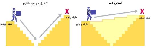 شکل 7: مقایسه تبدیل دوگانه با تبدیل دلتا