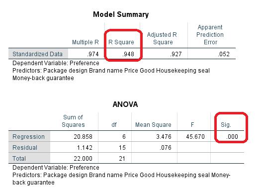 model summary and anova