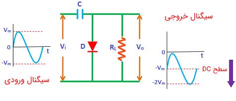 سیگنالهای ورودی و خروجی به یک مدار کلمپ منفی