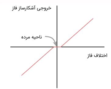 ناحیه مرده به وجود آمده در منحنی مشخصه خروجی یک آشکارساز فاز