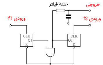 مدار آشکارساز فاز و فرکانس نوع D دوگانه