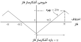 منحنی مشخصه مدار آشکارساز فاز گیت XOR
