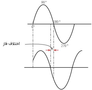 اختلاف فاز بین دو سیگنال با فرکانس یکسان