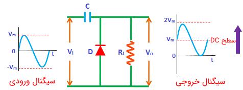 سیگنالهای ورودی و خروجی یک مدار کلمپ مثبت