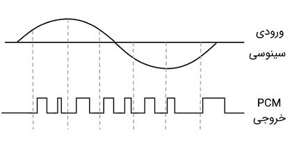 سیگنال آنالوگ ورودی و نیز سیگنال خروجی مدولاسیون کد پالس یا PCM