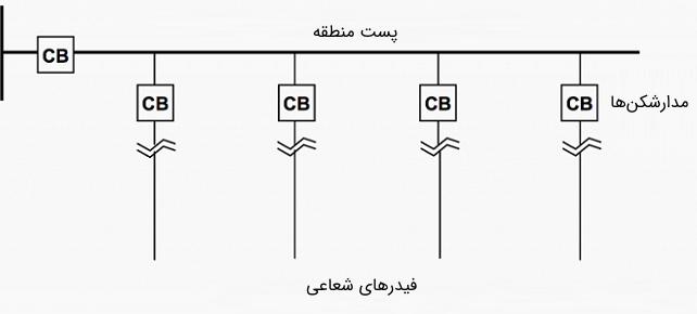 شکل 2: مثالی از سیستم فیدر شعاعی