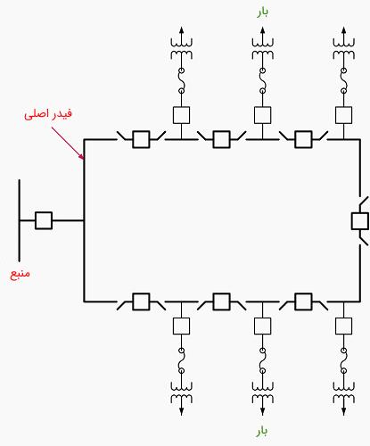 شکل 6: یک سیستم توزیع حلقوی