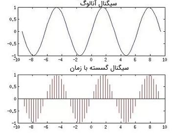 نمایی از یک سیگنال پیوسته در زمان و سیگنال گسسته نمونه برداری شده